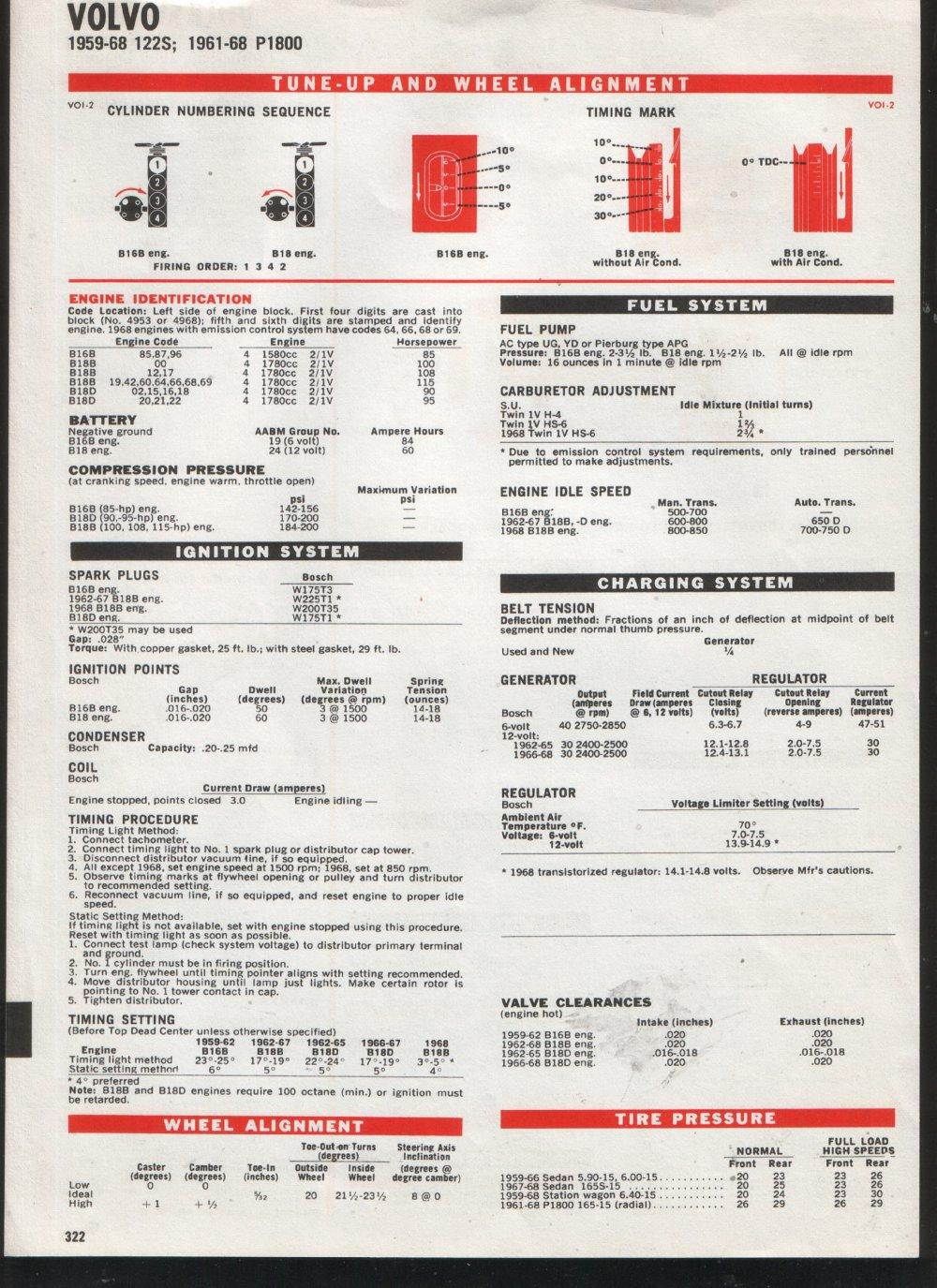 Volvo P1800 Documentation main page